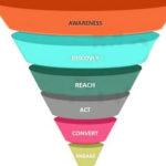 Enterprise Package- Set up a sales generating online business
